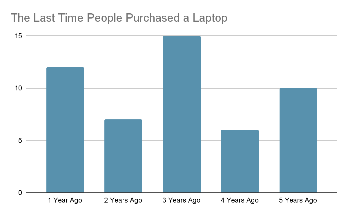 How Often to Replace Your Laptop